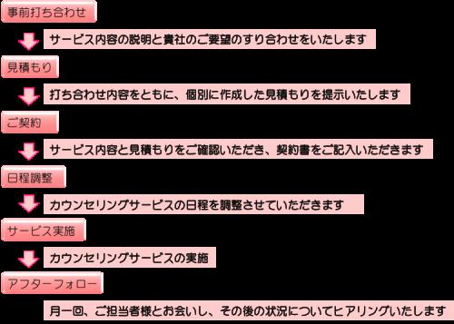 サービスフロー_A001
