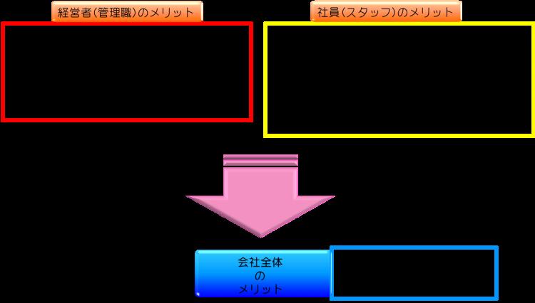 サービス導入のメリット_A001