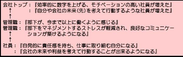 導入の効果(プラスのスパイラル)_A00-01a